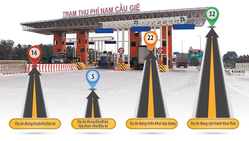 Các Dự án BOT do Bộ Giao thông - vận tải quản lý.