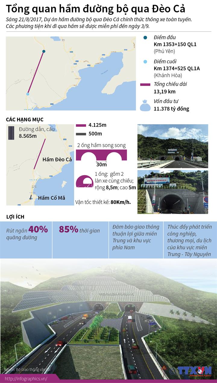 infographic-tong-quan-ham-duong-bo-qua-deo-ca1503365357