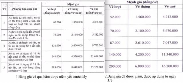 Bảng giá vé xe qua hầm Đèo Cả được áp dụng từ 3/9/2017